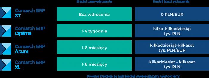 średni czas ikoszt wdrożenia systemu comarch erp