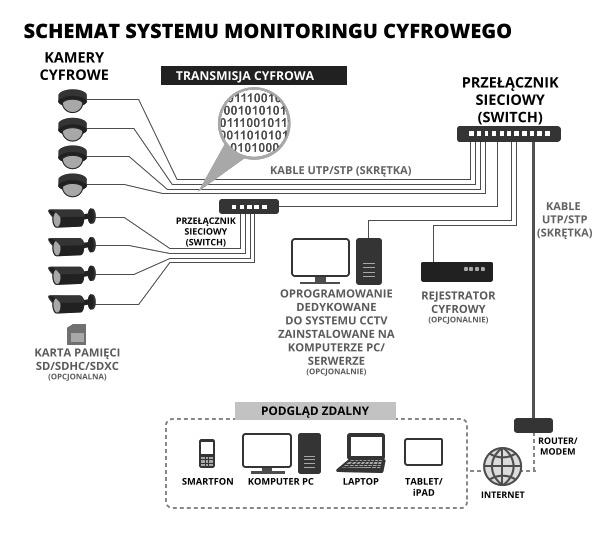 System monitoringu cyfrowego
